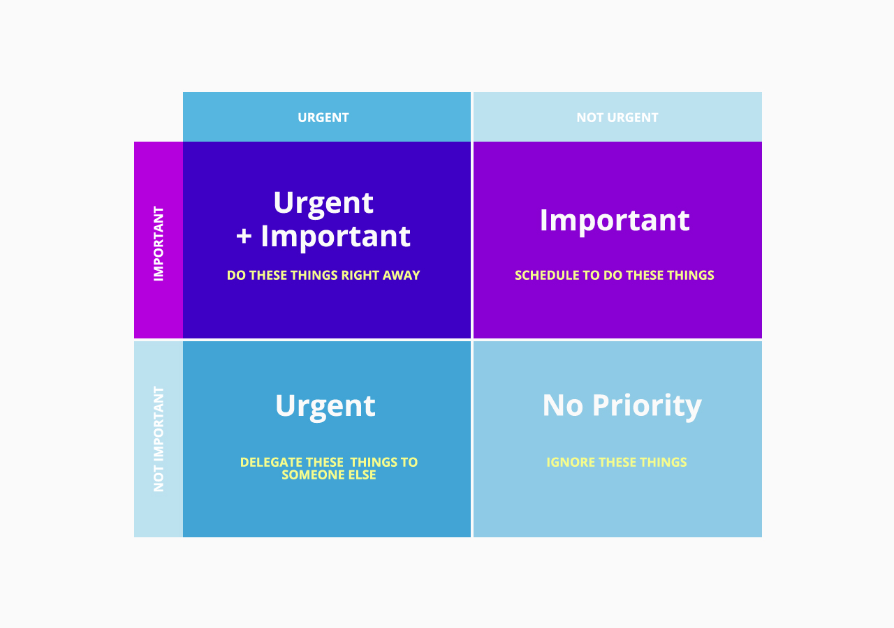 Prioritize with the Eisenhower matrix